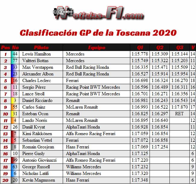 Resultados Clasificación - Gran Premio Toscana - Mugello - 2020