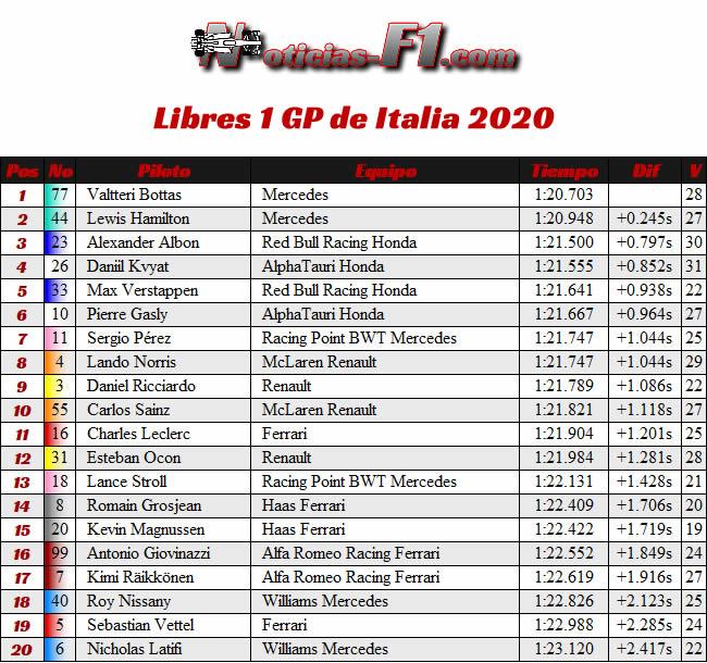 Resultados - FP1 - Entrenamientos Libres 1 GP de Italia - Monza - 2020