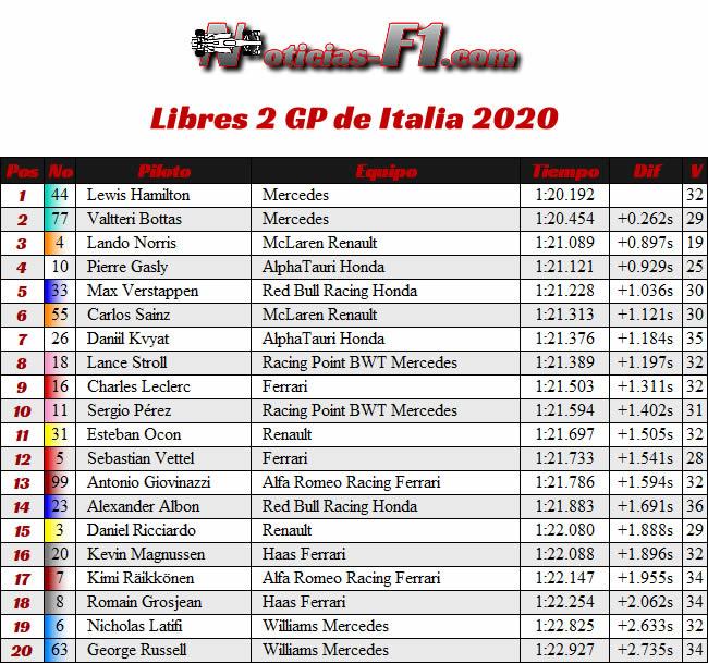 Resultados - FP2 - Entrenamientos Libres 2 GP de Italia - Monza - 2020