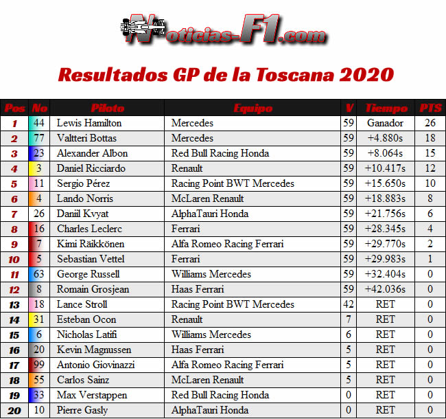Resultados - Gran Premio Toscana - Mugello - 2020