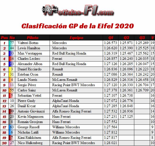 Clasificación GP de Eifel - Nürburgring 2020