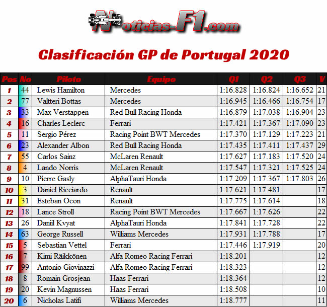 Clasificación - Gran Premio Portugal - Portimao - 2020