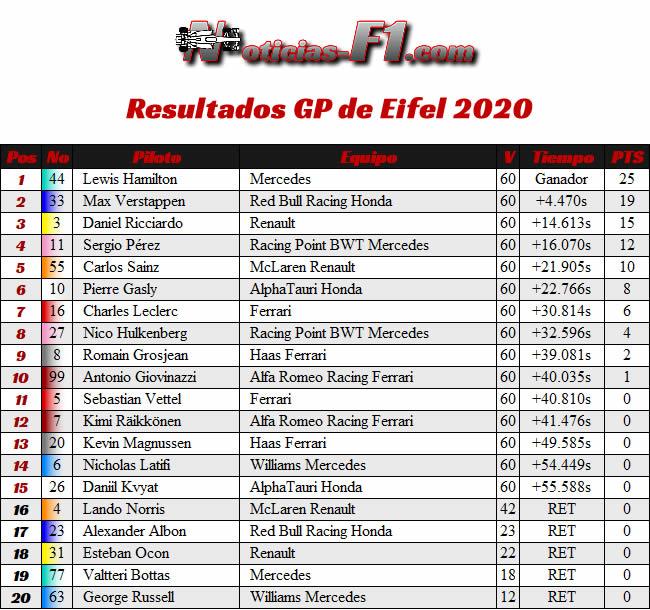 Resultados Carrera GP de Eifel - Nürburgring 2020
