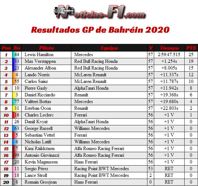 Resultados - Gran Premio Bahréin - 2020