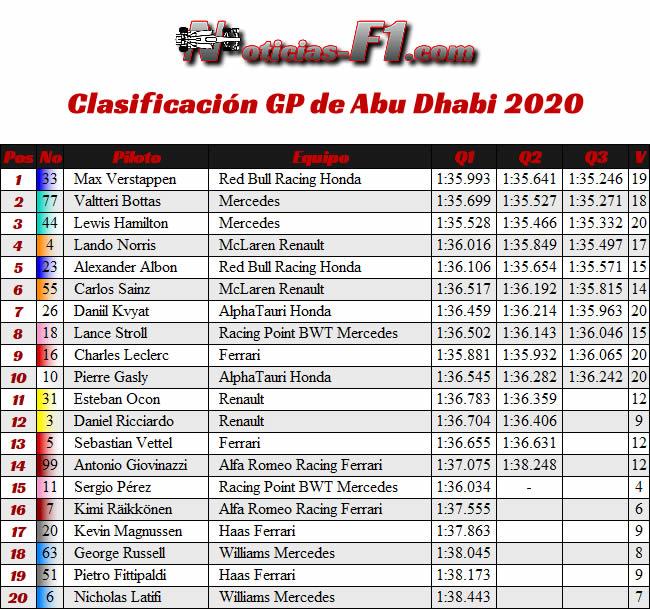 Clasificación - Gran Premio Abu Dhabi - 2020