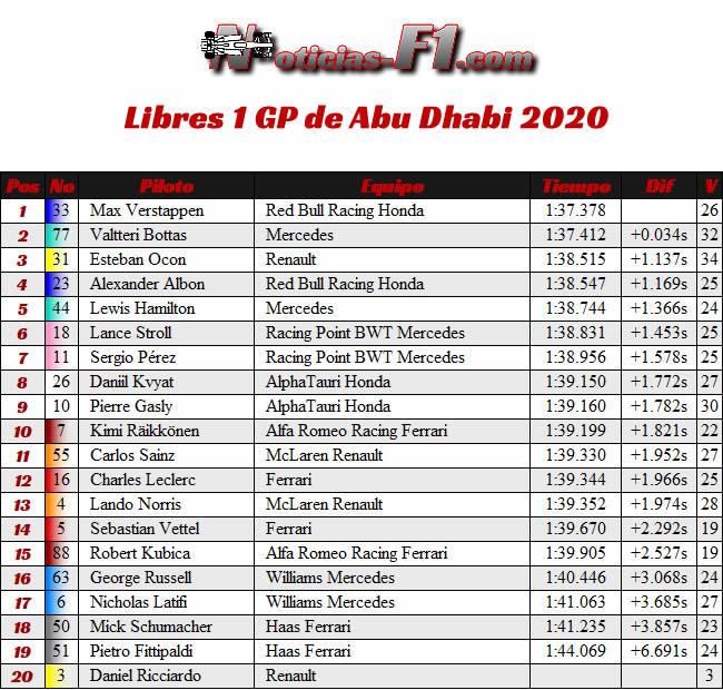 Entrenamientos Libres 1 - FP1 - Gran Premio Abu Dhabi - 2020