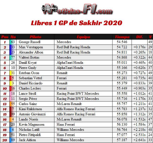 Entrenamientos Libres 1 - FP1 - Gran Premio Sakhir - 2020