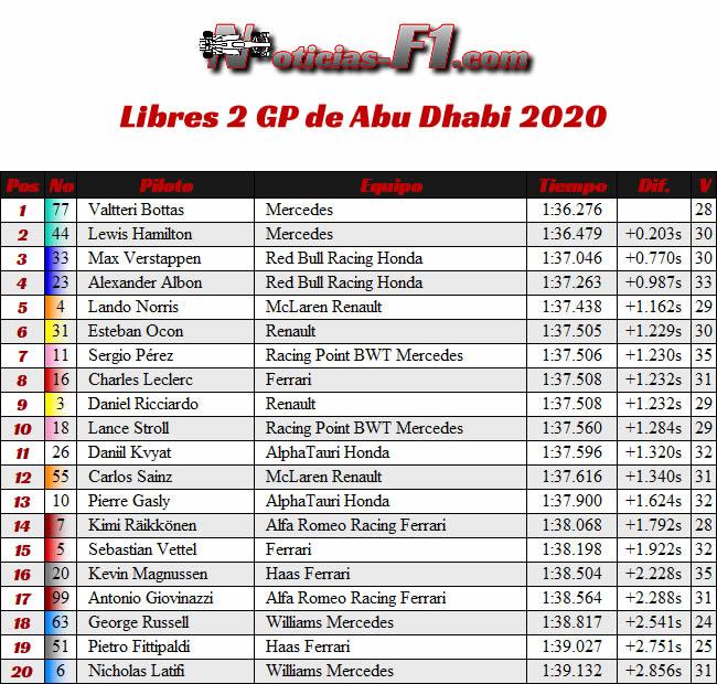Entrenamientos Libres 2 - FP2 - Gran Premio Abu Dhabi - 2020