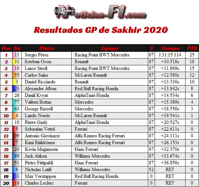 Resultados - Gran Premio Sakhir - 2020
