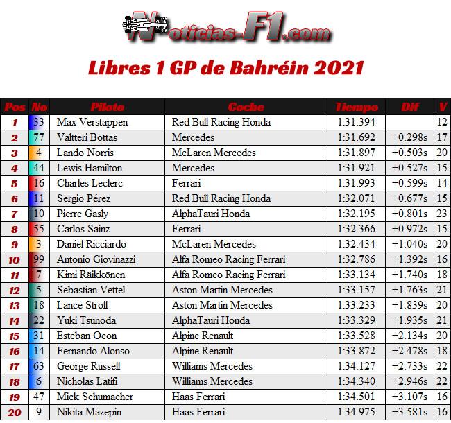 Entrenamientos Libres 1 - FP1 - GP Bahréin 2021