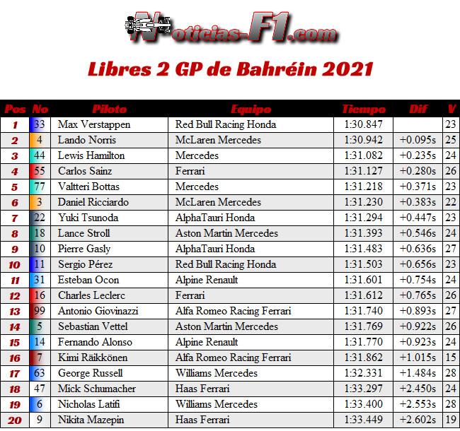 Entrenamientos Libres 2 - FP 2 - GP Bahréin 2021