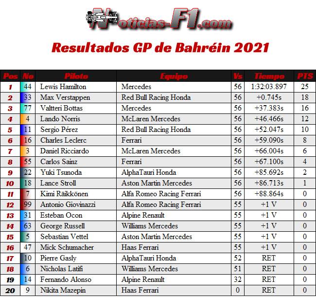 Resultado Carrera - GP Bahréin 2021