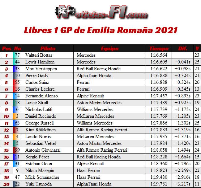 Entrenamientos Libres 1 - FP1 - GP Emilia Romaña 2021