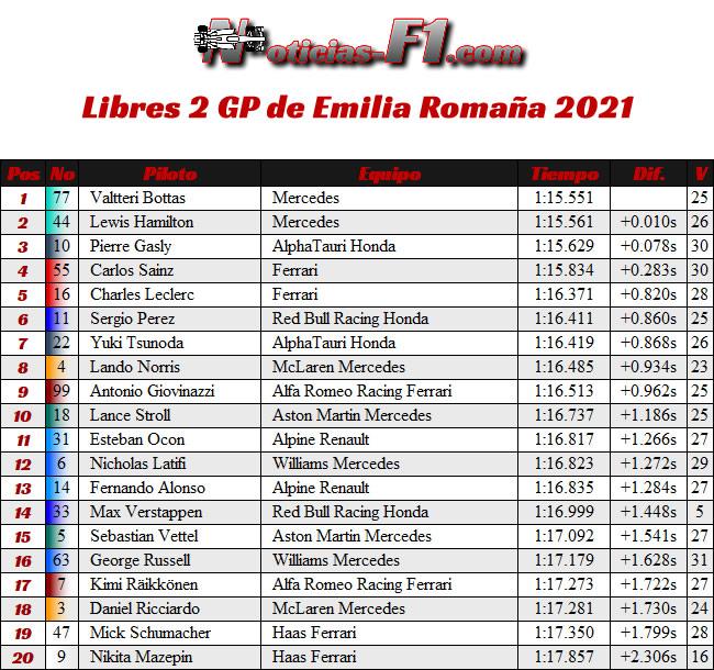 Entrenamientos Libres 2 - FP2 - GP Emilia Romaña 2021