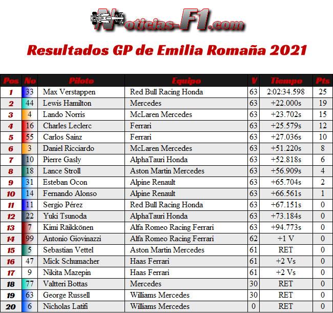 Resultados Carrera - GP Emilia Romaña 2021