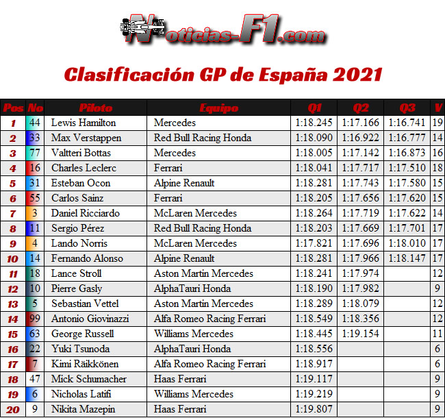 Clasificación - GP España Barcelona - Montmeló 2021