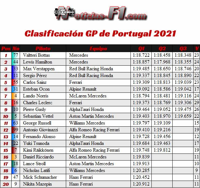 Clasificación - GP Portugal 2021