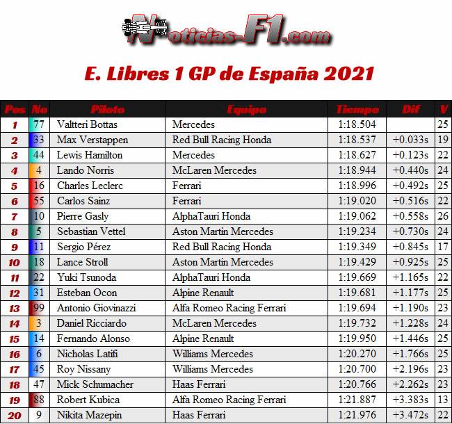 Entrenamientos Libres 1 - FP1 - GP España Barcelona - Montmeló 2021