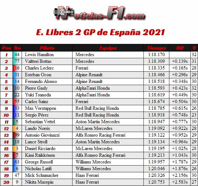 Entrenamientos Libres 2 - FP2 - GP España Barcelona - Montmeló 2021