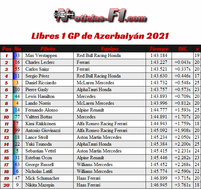 Entrenamientos Libres 1 - FP1 - GP Azerbaiyán 2021