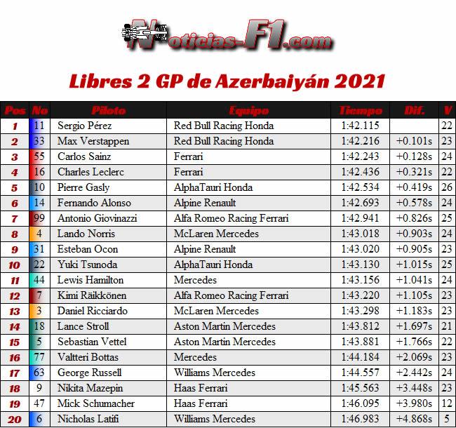 Entrenamientos Libres 2 - FP2 - GP Azerbaiyán 2021