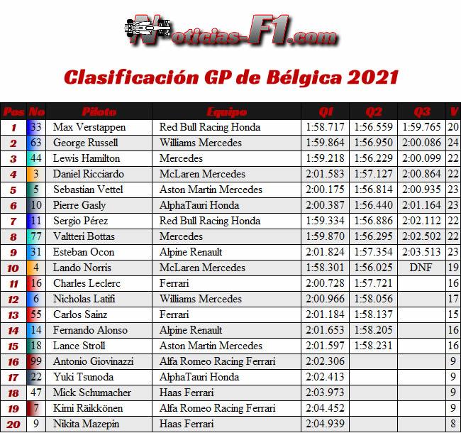 Resultados Clasificación - Gp Bélgica 2021