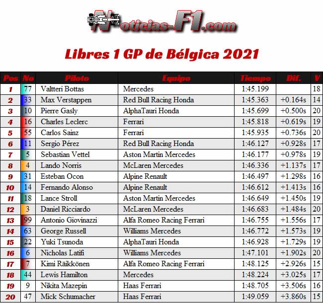 Entrenamientos Libres 1- Fp1 - Gp Bélgica 2021